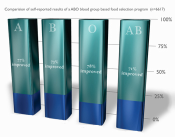 graph Blood Type Diet Sydney